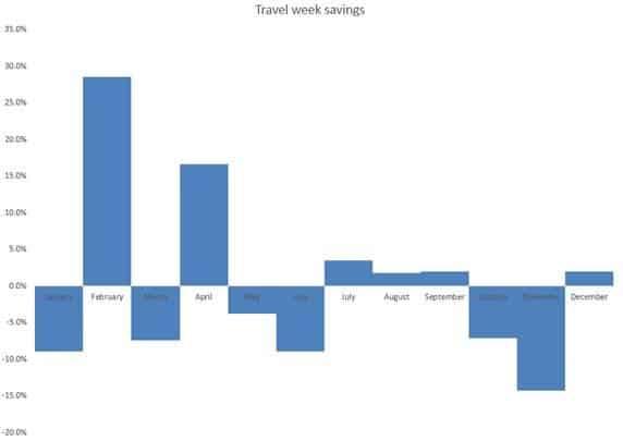 travel week savings (1)